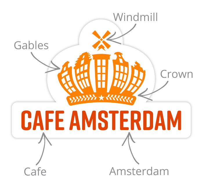 This diagram outlines each component of the Cafe Amsterdam logo